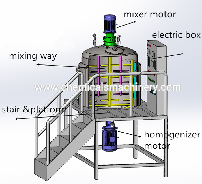 Mixing Tank Equipment Analysis Structure-Diagram