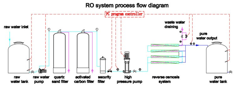 Industrial Reverse Osmosis System Diagram